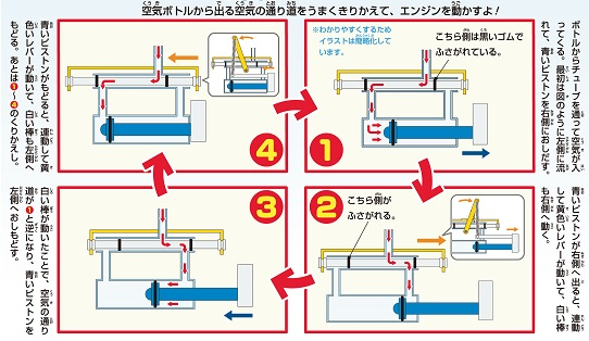 圧縮空気エンジンのメカニズム