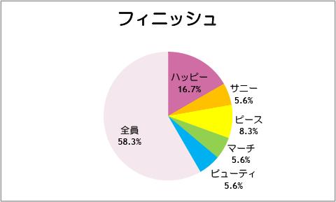 【スマイルプリキュア!】第37話:フィニッシュ