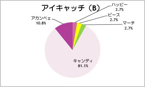 【スマイルプリキュア!】第37話:アイキャッチ(B)
