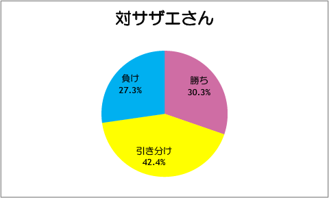 【スマイルプリキュア!】第37話:対サザエさん