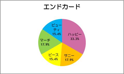 【スマイルプリキュア!】第39話:エンドカード