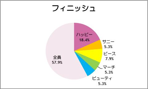 【スマイルプリキュア!】第39話:フィニッシュ