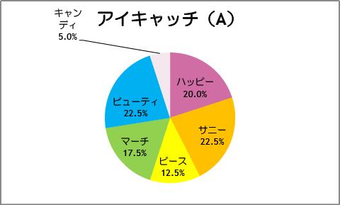 【スマイルプリキュア!】第40話:アイキャッチ(A)