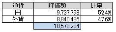 通貨別(2014.1)