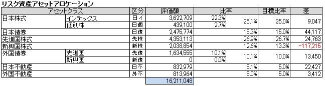 アセットアロケーション(2014.1)
