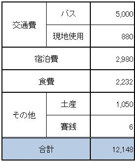 宮崎旅行旅費