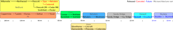 IntelProcess.png