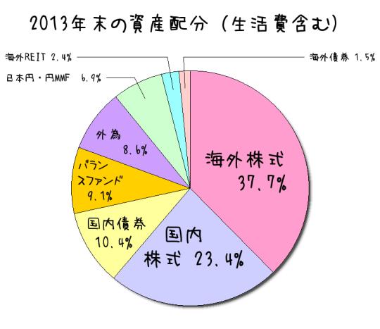 まひわり2013年末資産配分