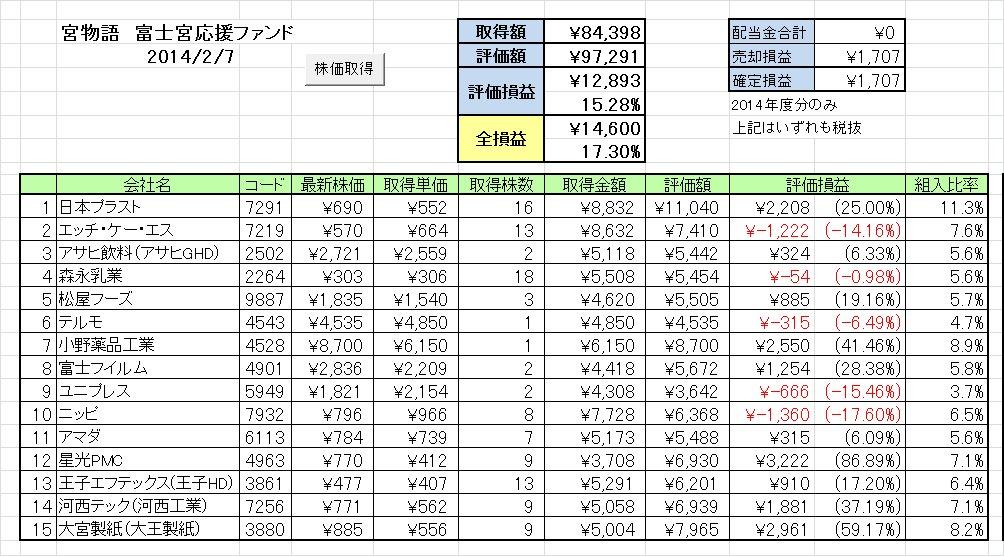 20140203週の成績 富士宮応援ファンド「宮物語」 ~は、はやくホイミを唱えて…~