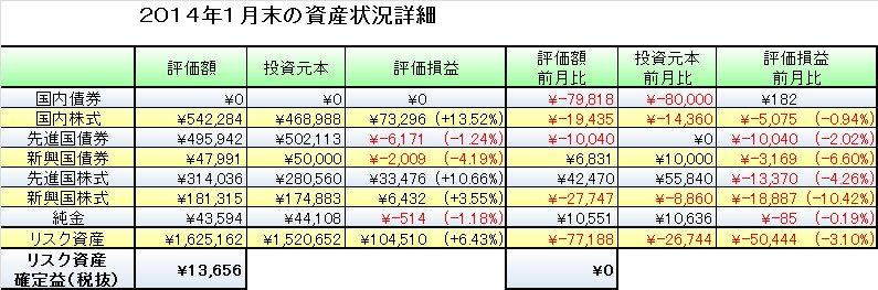 2014年1月末の資産評価と2月の資産運用予定