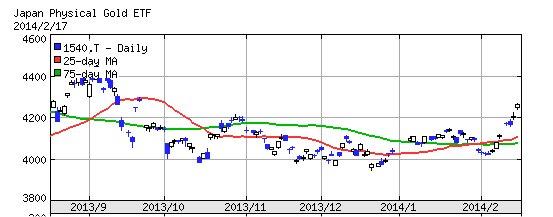 純金価格が上昇中です!! ~ついにファインゴールドから卒業します~