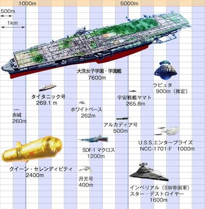 学園艦の大きさを見よ