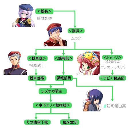 PGGの組織図
