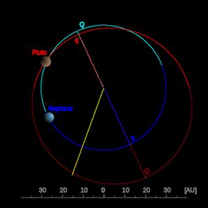 冥王星と海王星の軌道