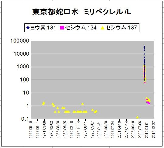 2013東京都蛇口水