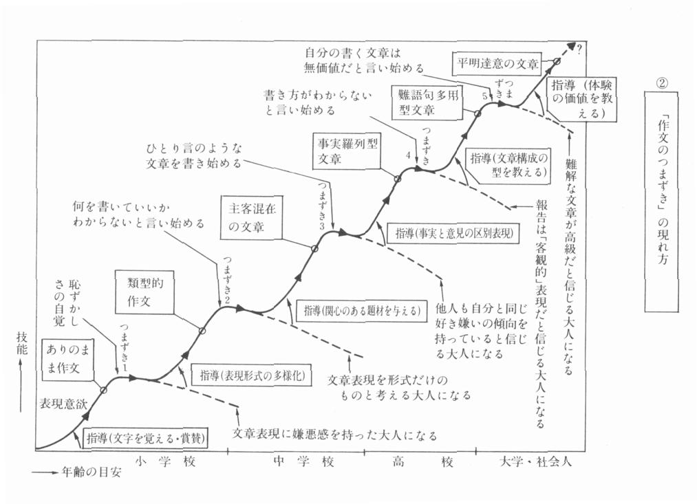 出典:『国語科授業の常識を疑う〈3〉作文(市毛勝雄模擬授業の記録と分析)』p.60