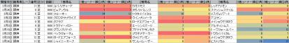 脚質傾向_阪神_芝_1600m_20130105~20130331