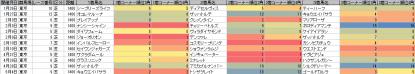 脚質傾向_東京_芝_1400m_20130105~20130505