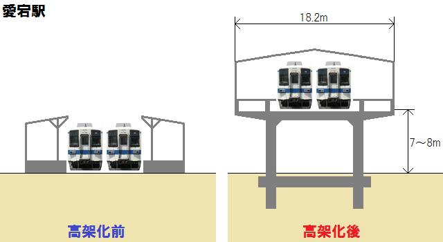 愛宕駅の高架化前後の断面図。高架化後も対向式ホーム2面2線となる。