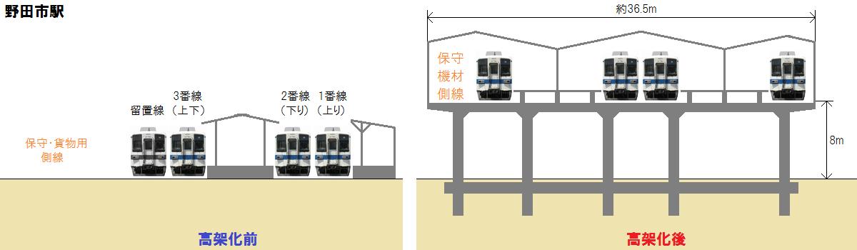 野田市駅の高架化前後の断面図。高架化後は島式ホーム2面4線(+保守用側線1線)となる。