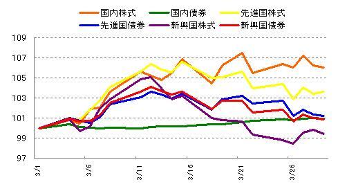 各インデックスの値動き 2013年3月