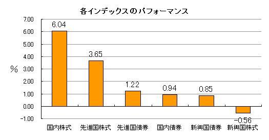 各インデックスのパフォーマンス 2013年3月