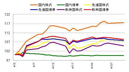 各インデックスの値動き 2013年4月