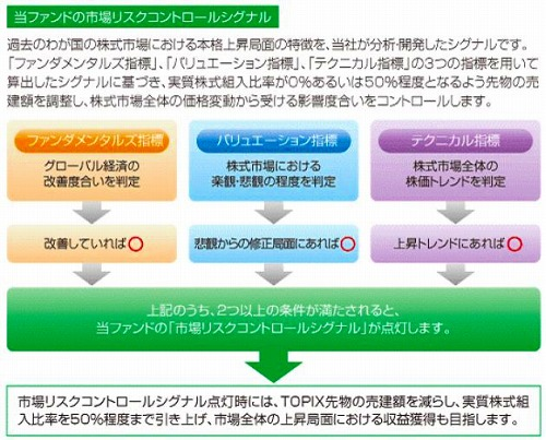 日本株・市場リスクコントロールファンド