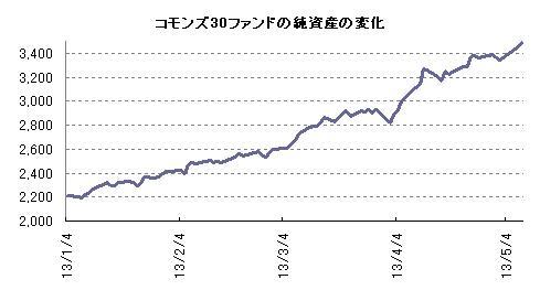 コモンズ30ファンドの純資産の変化