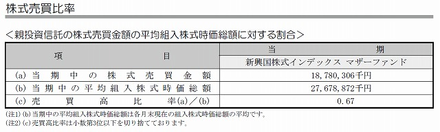 SMT新興国 売買比率2014年12月作成