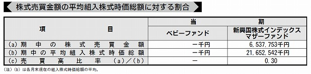 eMAXIS売買比率 2014年12月作成