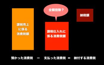 消費税11