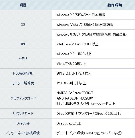 ファンタシースターオンライン2推奨動作環境表20130502